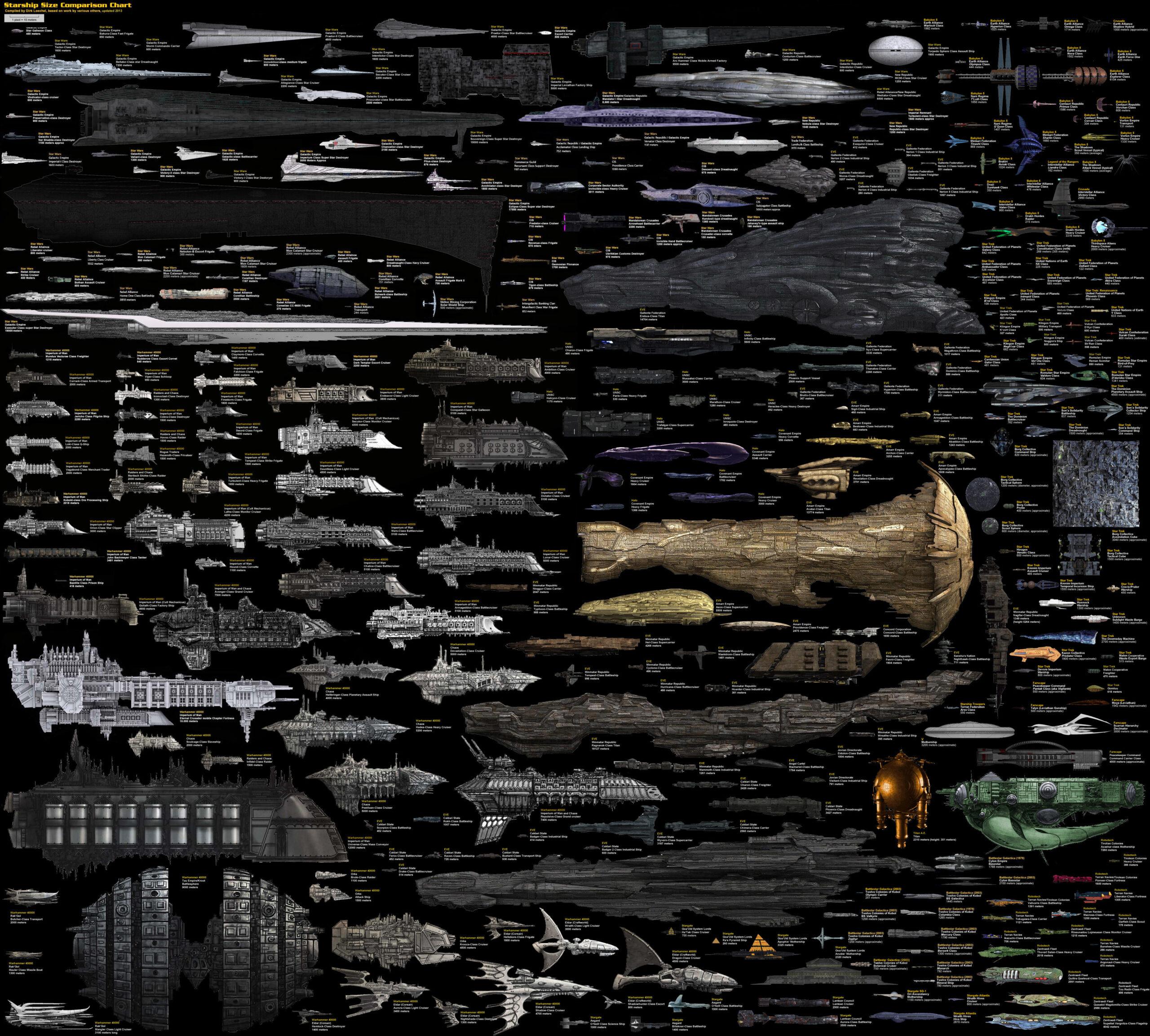 Сравнительные размеры фантастических космических кораблей