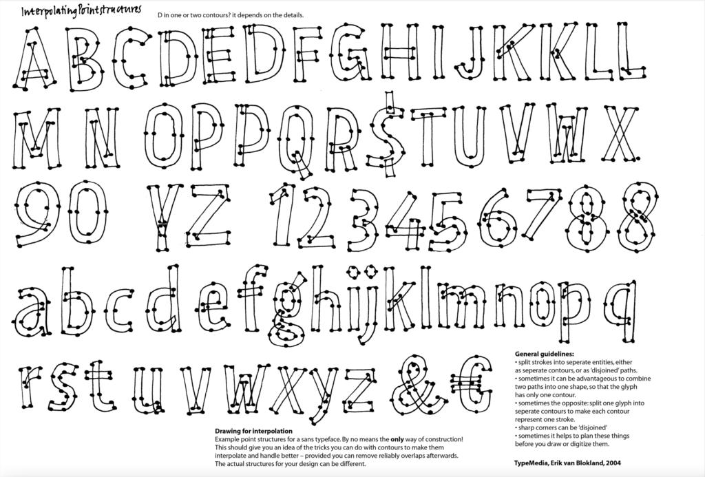 Памятка по созданию точек вшрифте